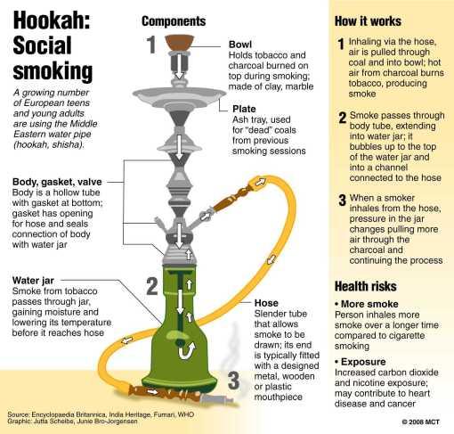Hookah water pipe